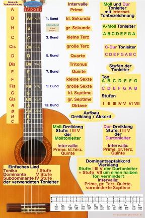 Poster Gitarre