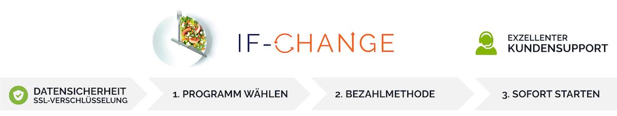 Intervallfasten mit IF-Change